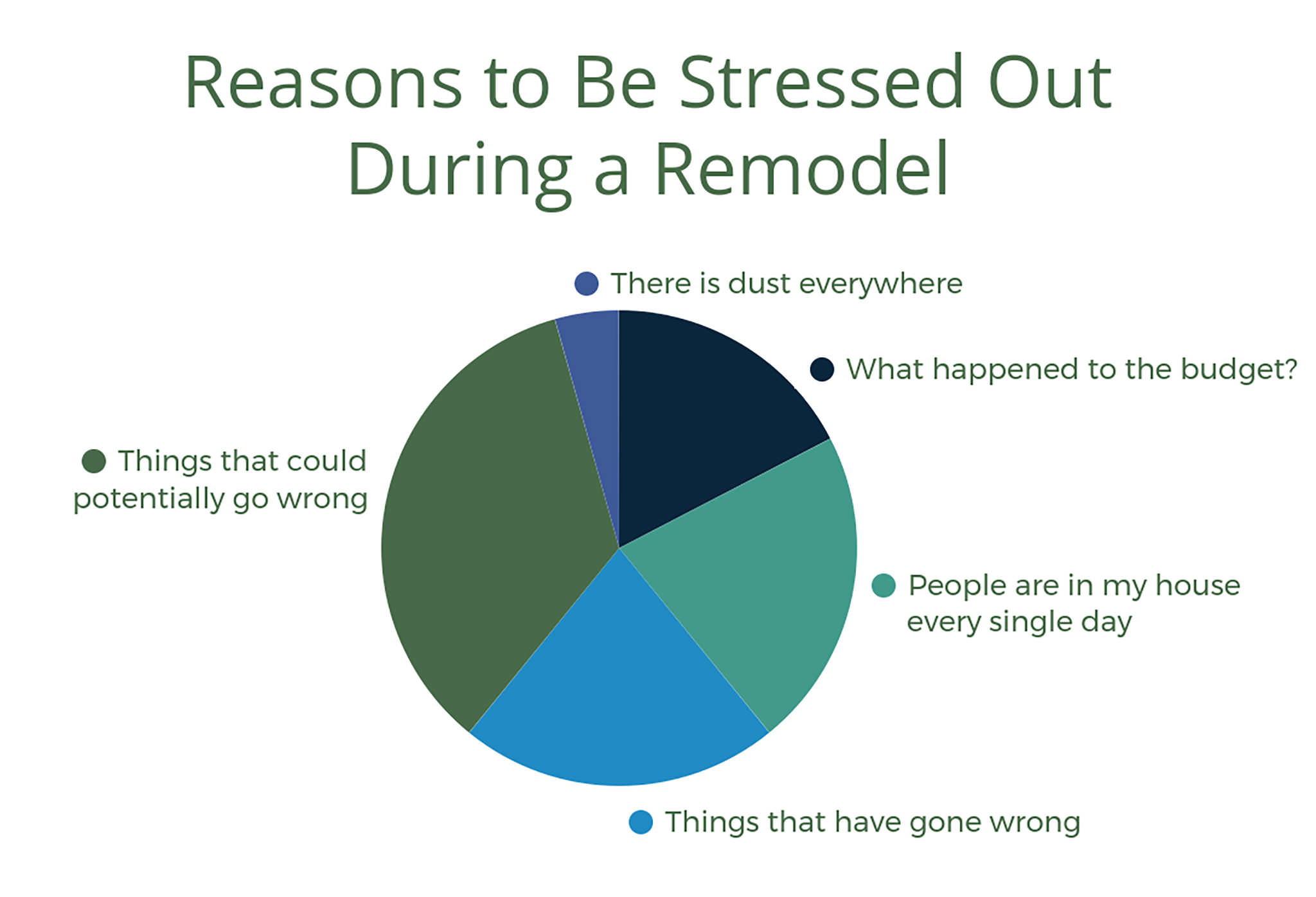 Reasons to be stressed out during a remodel